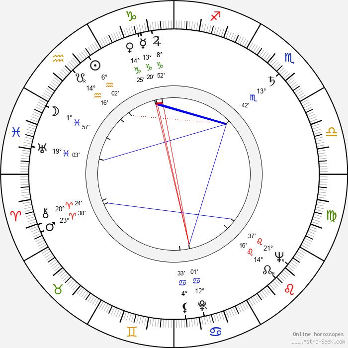 Joan Leslie - Birth horoscope chart