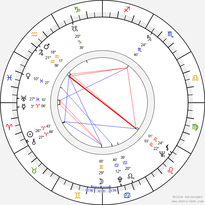 Joan Lorring - Birth horoscope chart