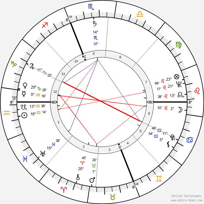 Joan McEvers - Birth horoscope chart