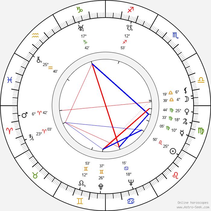 Joan Peers - Birth horoscope chart