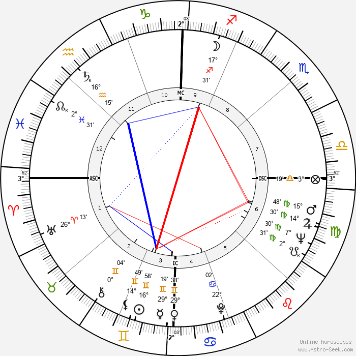 Joan Rivers - Birth horoscope chart