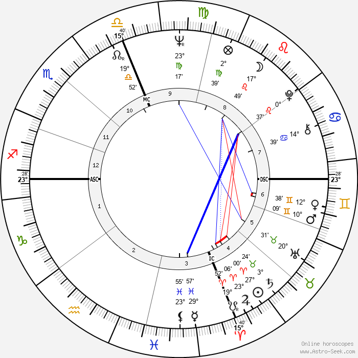 Joan Snyder - Birth horoscope chart