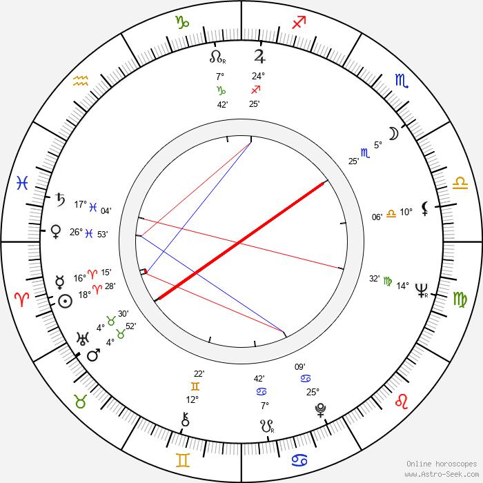 Joan Tewkesbury - Birth horoscope chart