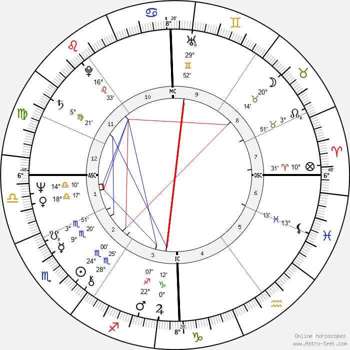 Joanna Ashnual - Birth horoscope chart