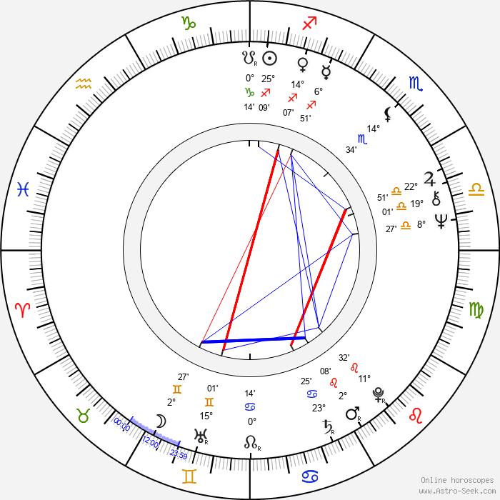 Joanna Bogacka - Birth horoscope chart
