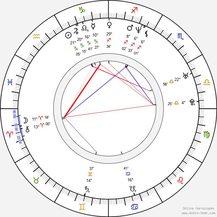 Joanna Brodzik - Birth horoscope chart