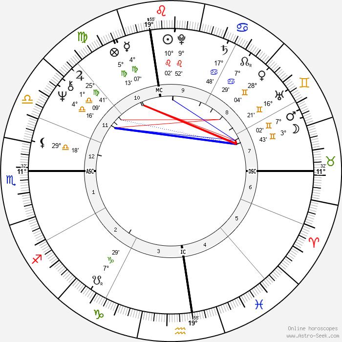 Joanna Cassidy - Birth horoscope chart