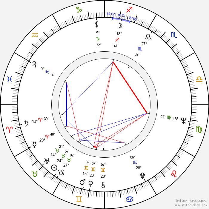Joanna Dickens - Birth horoscope chart