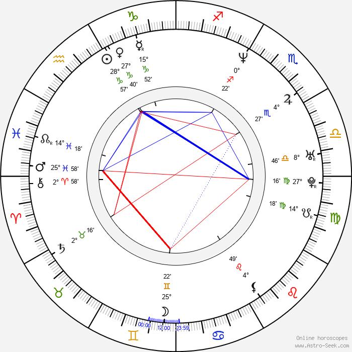 Joanna Domańska - Birth horoscope chart