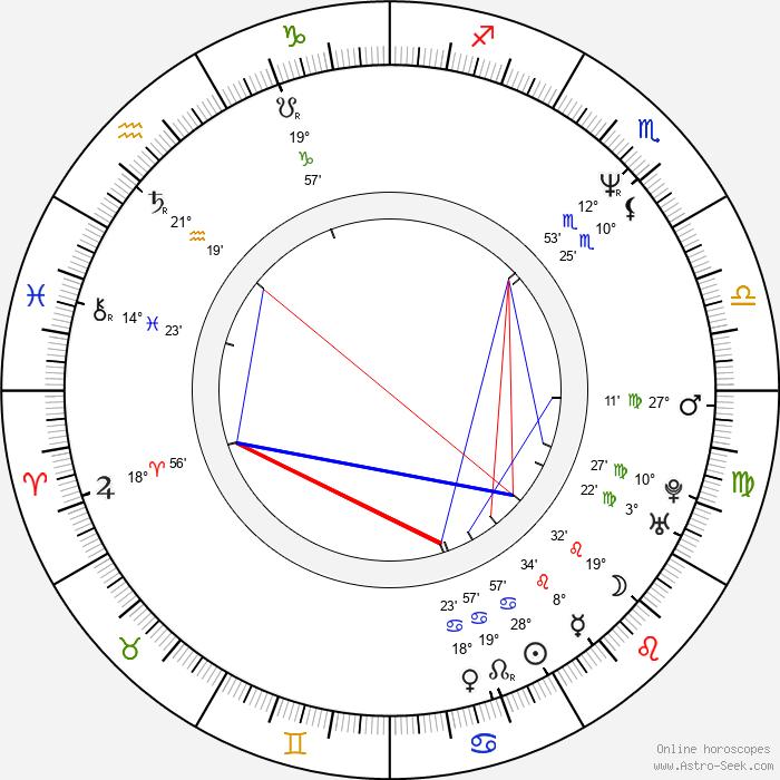 Joanna Going - Birth horoscope chart