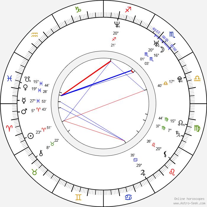 Joanna Haartti - Birth horoscope chart
