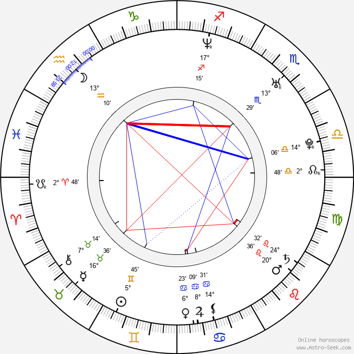 Joanna Koroniewska - Birth horoscope chart