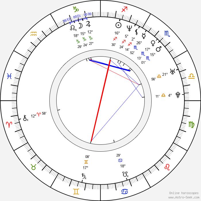 Joanna Kos - Birth horoscope chart