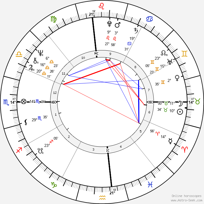 Joanna Lumley - Birth horoscope chart