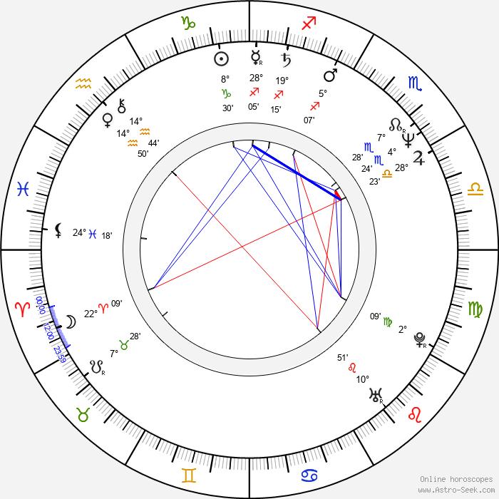 Joanna Pacula - Birth horoscope chart