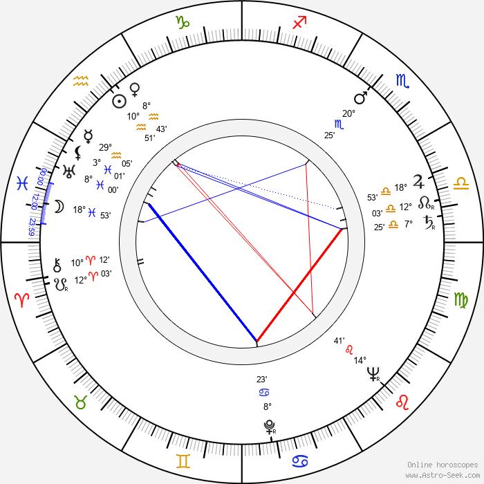 Joanne Dru - Birth horoscope chart