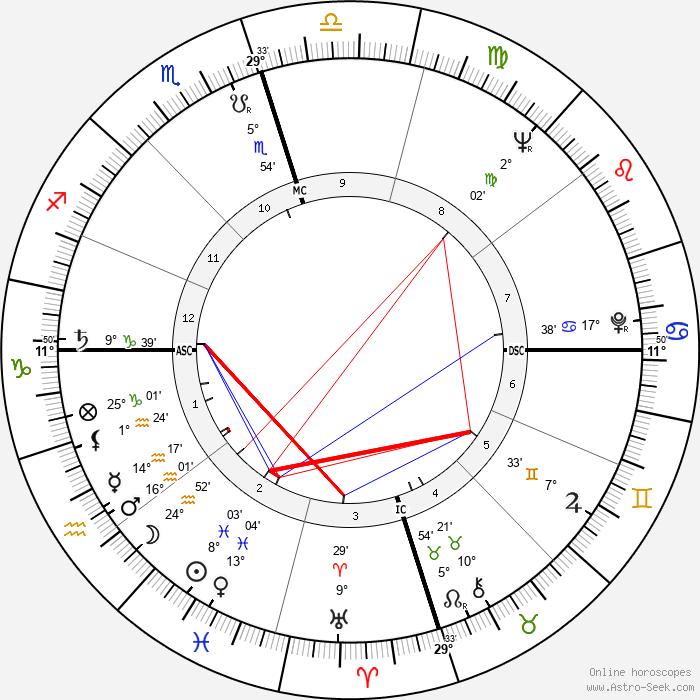 Joanne Woodward - Birth horoscope chart