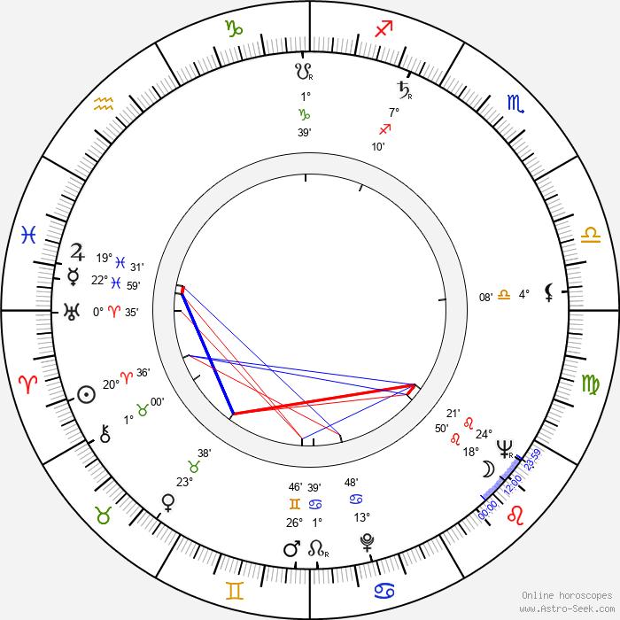 João Bennio - Birth horoscope chart