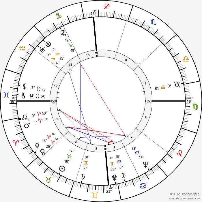 João Villaret - Birth horoscope chart