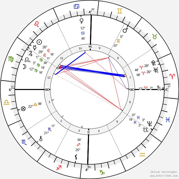 Joaquim Nabuco - Birth horoscope chart