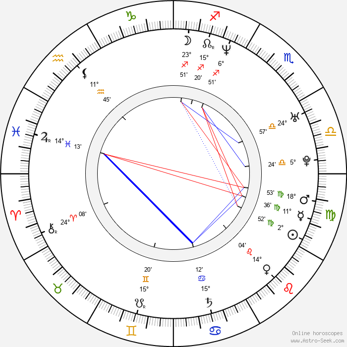 Joaquín Furriel - Birth horoscope chart