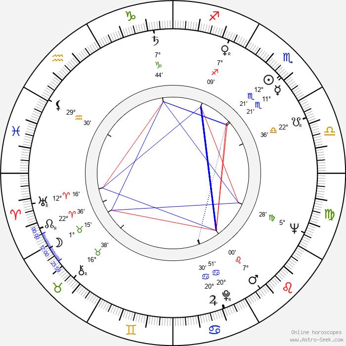 Joaquín Martínez - Birth horoscope chart