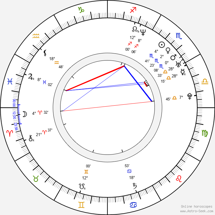 Joaquin Phoenix - Birth horoscope chart