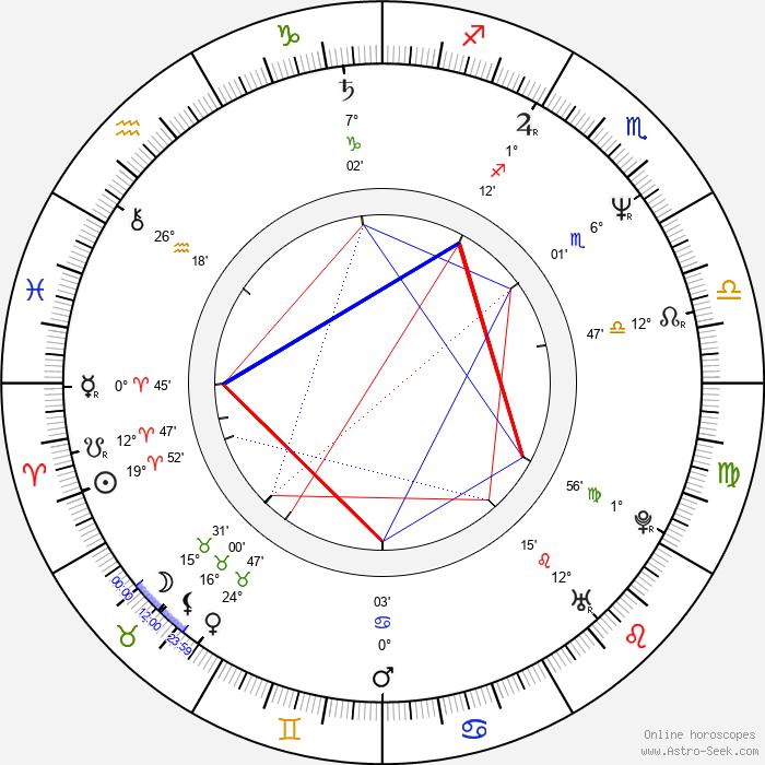 Jochen Nickel - Birth horoscope chart
