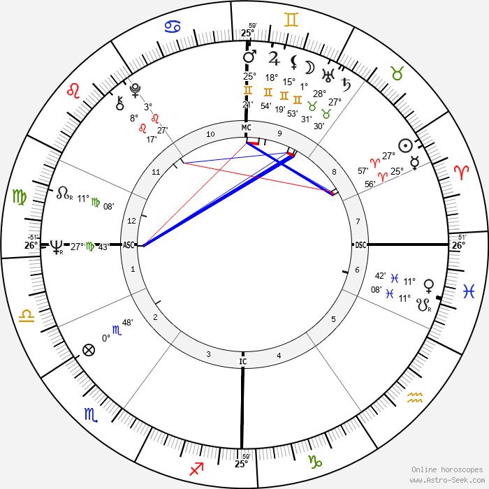 Jochen Rindt - Birth horoscope chart