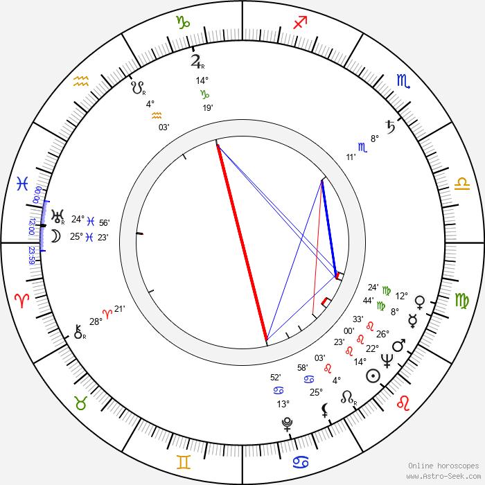 Jochen Thomas - Birth horoscope chart