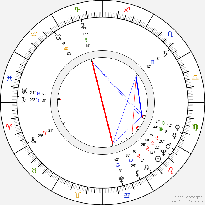 Jochen Thomas - Birth horoscope chart