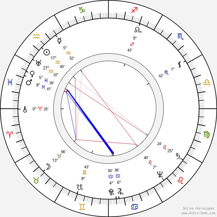 Jock Mahoney - Birth horoscope chart