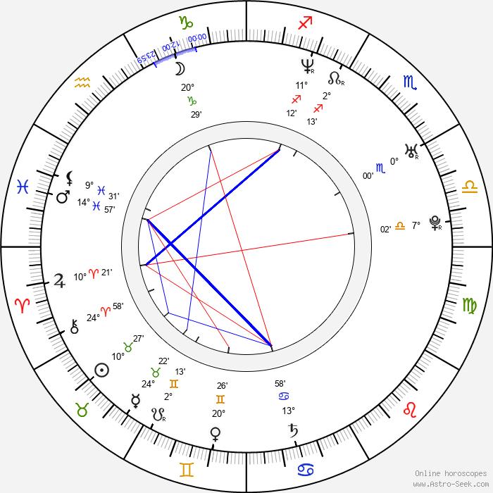 Jodhi May - Birth horoscope chart