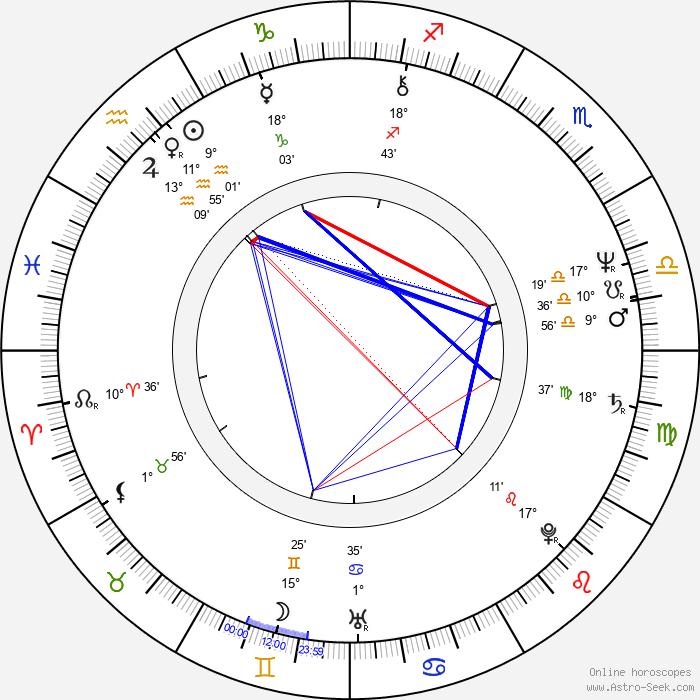 Jody Scheckter - Birth horoscope chart