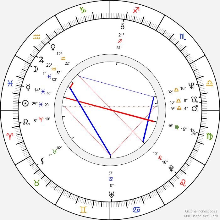 Joe Bugner - Birth horoscope chart