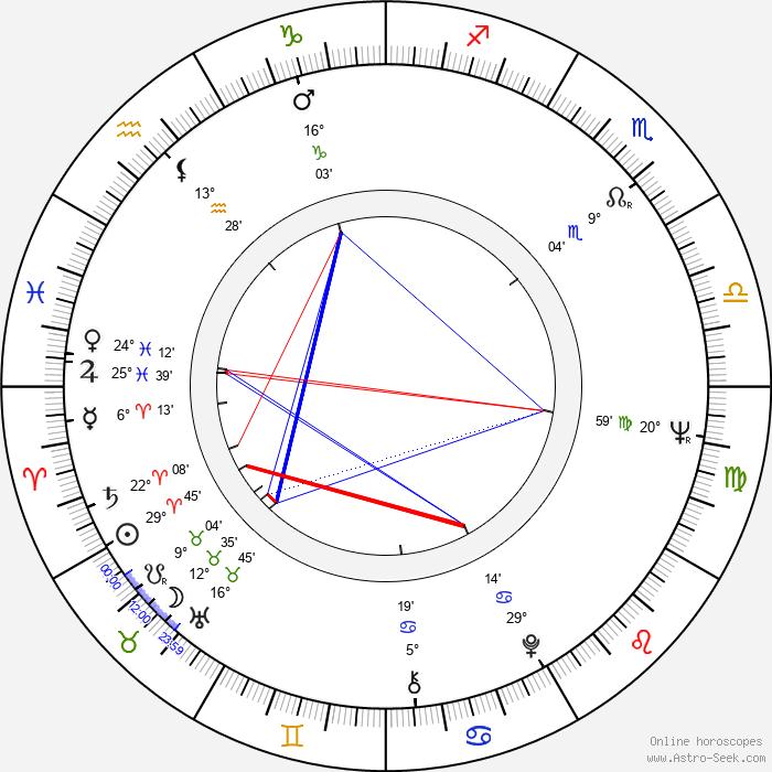 Joe Camp - Birth horoscope chart