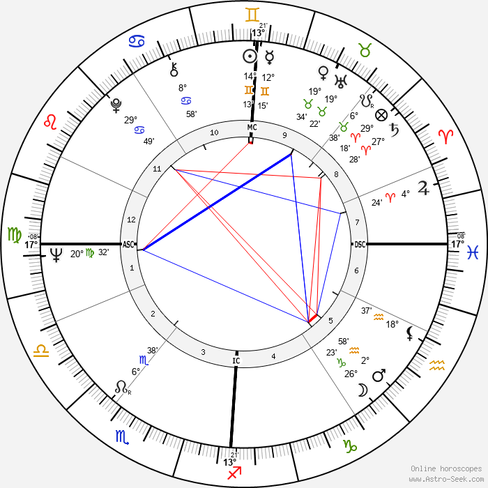 Joe Clark - Birth horoscope chart