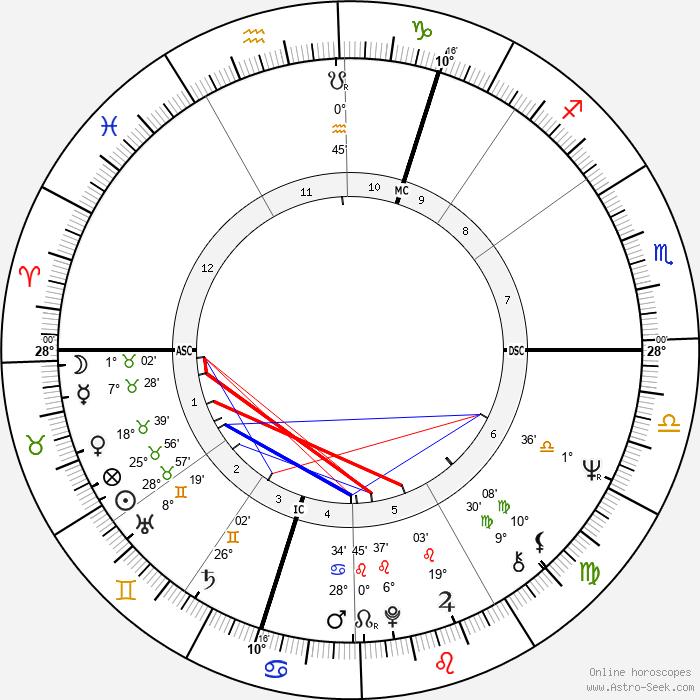 Joe Cocker - Birth horoscope chart