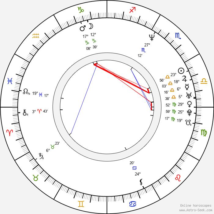 Joe Courtney - Birth horoscope chart