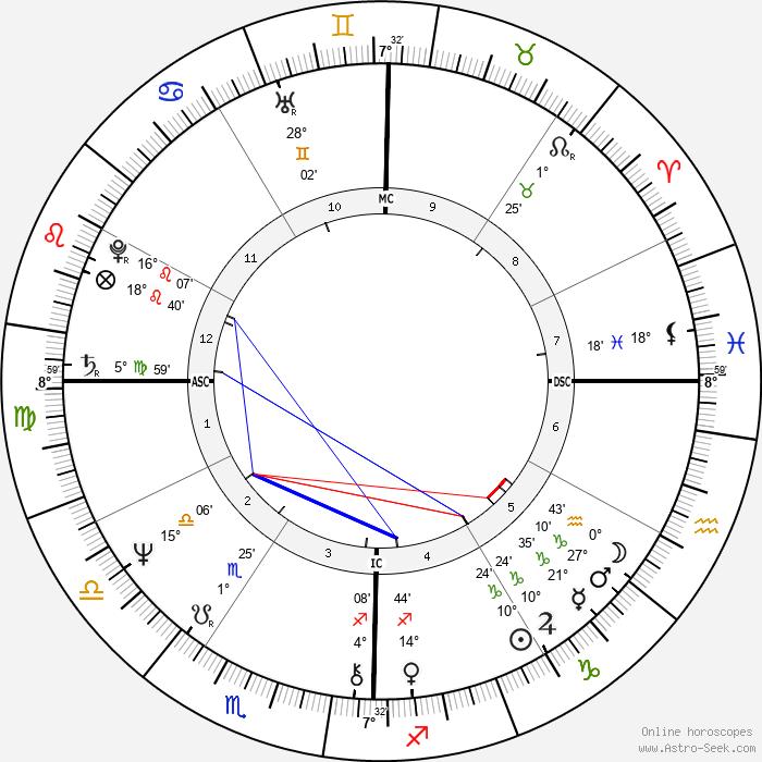 Joe Dallesandro - Birth horoscope chart