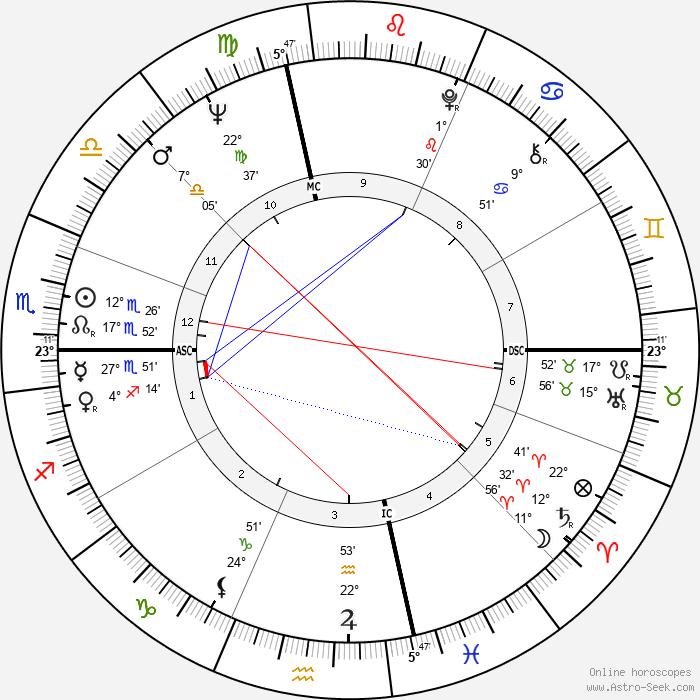 Joe Dassin - Birth horoscope chart