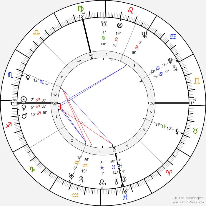 Joe DiMaggio - Birth horoscope chart