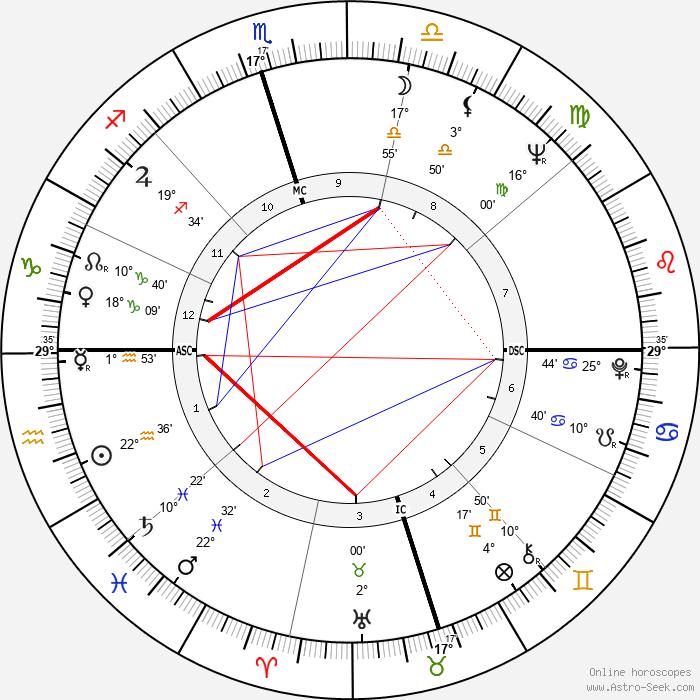 Joe Don Baker - Birth horoscope chart