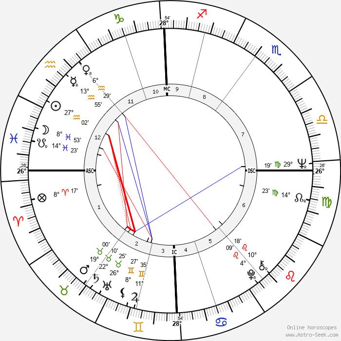 Joe Dunlop - Birth horoscope chart