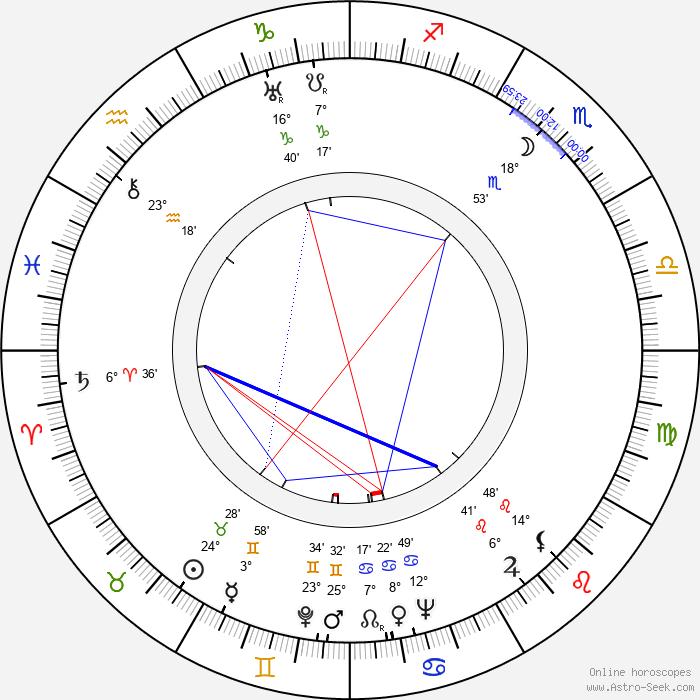 Joe Grant - Birth horoscope chart
