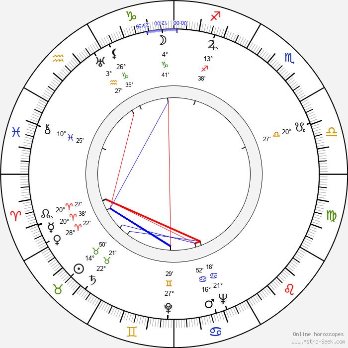 Joe Gray - Birth horoscope chart