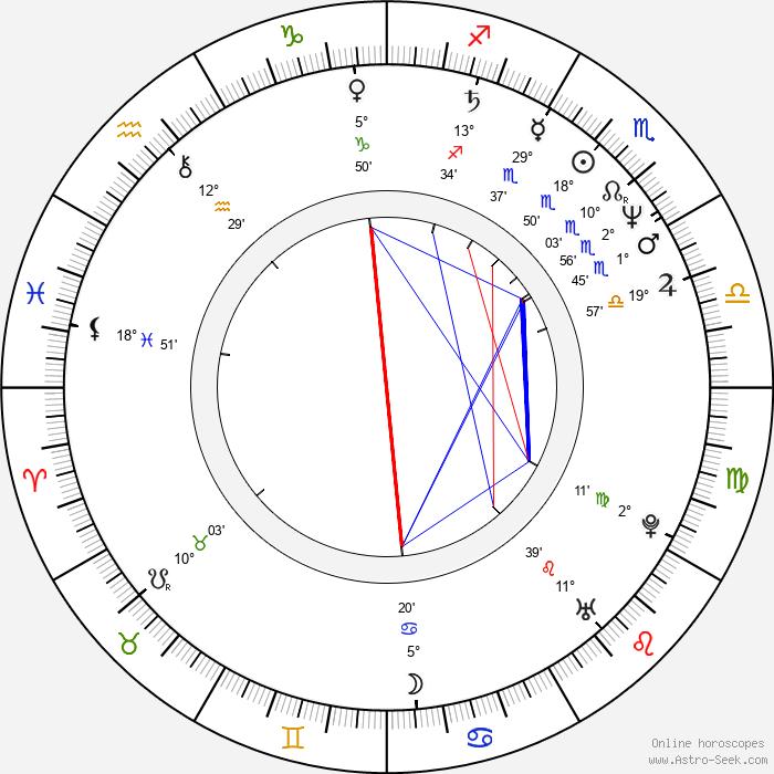 Joe Hart - Birth horoscope chart
