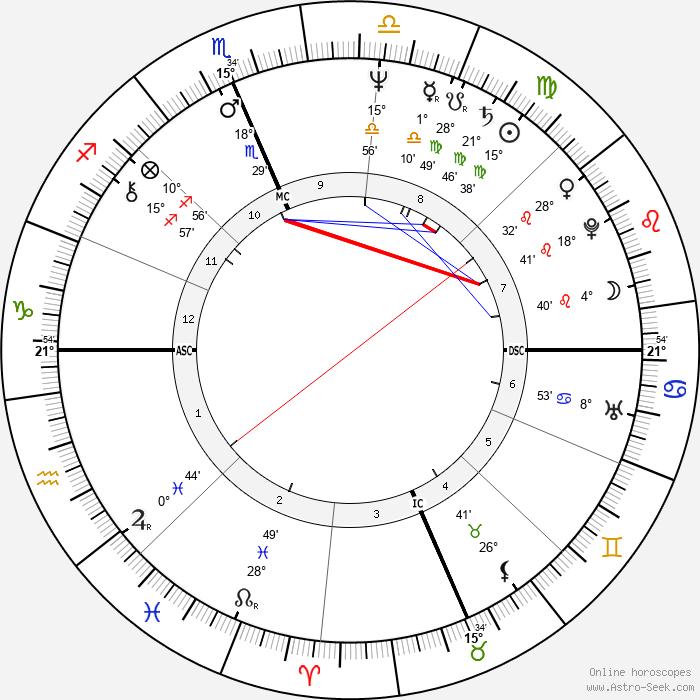 Joe Hartzler - Birth horoscope chart