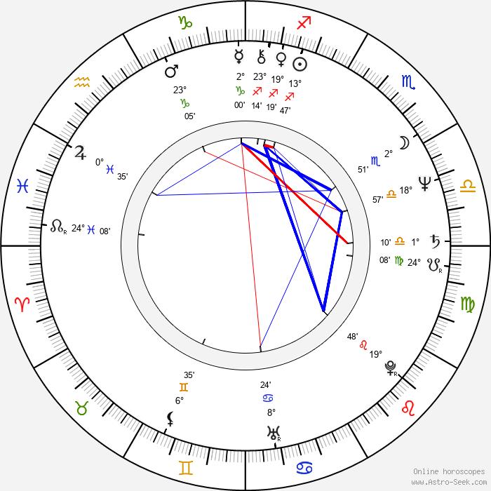 Joe Hisaishi - Birth horoscope chart