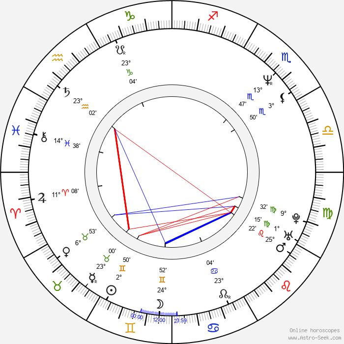 Joe III Dumars - Birth horoscope chart